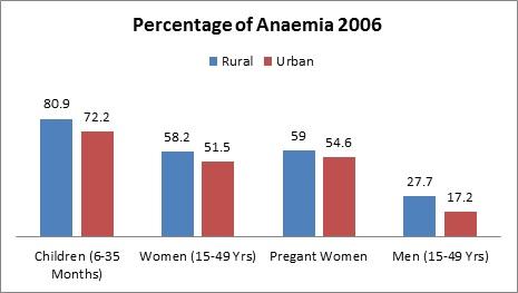 rural india behind urban india in progress_percentage of anaemia 2006