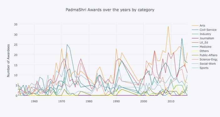 padma_shri_awards_padma_shri_awards_by_category