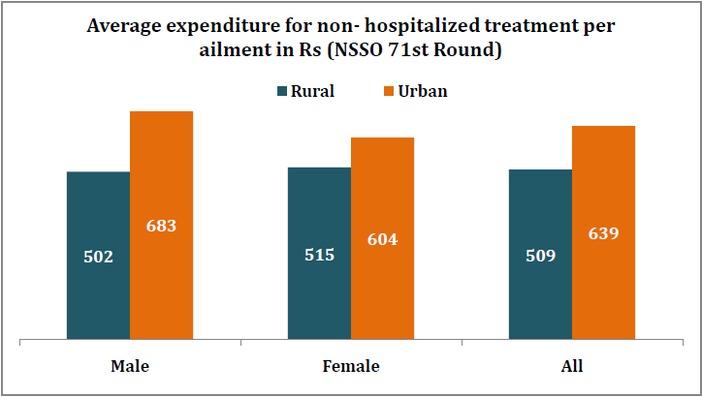 expenditure_in_private_hospitals_average_expenditure