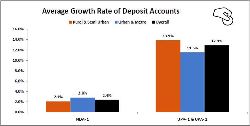 Average Growth Rate of Deposit Accounts UPA vs NDA